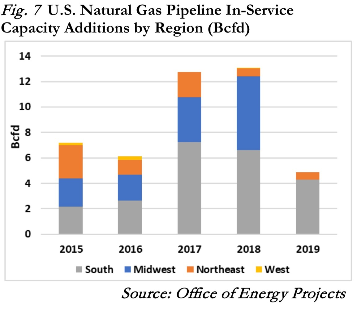 FERC State of the Markets Report another body blow to PennEast